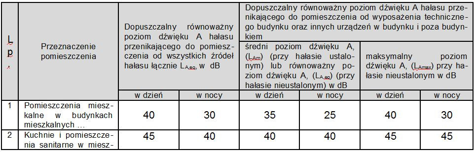 tabela mowiaca o normach dot. haslasu