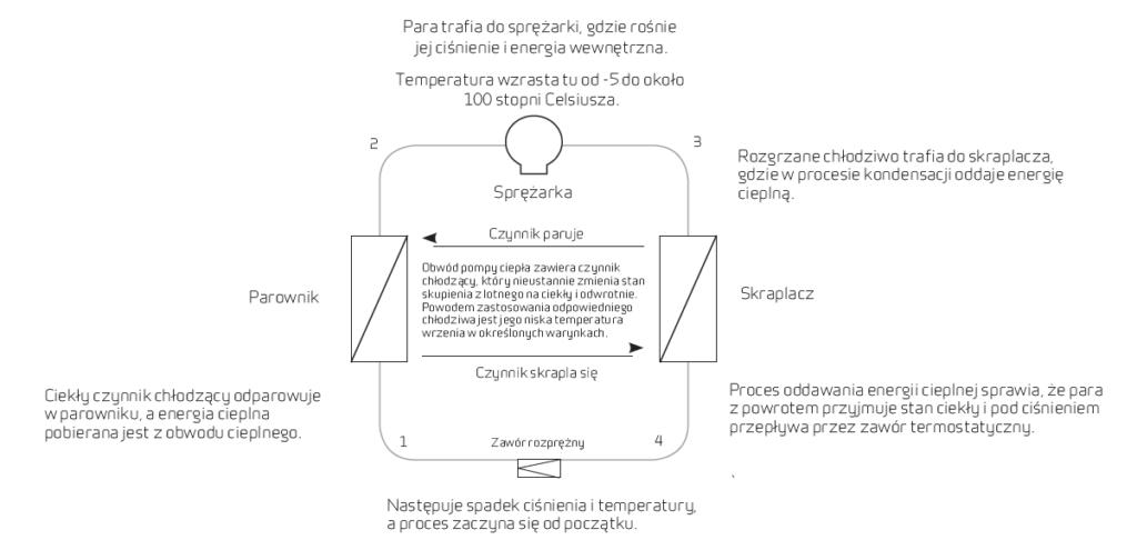 Schemat działania rekuperacji [źródło: Nilan Polska]