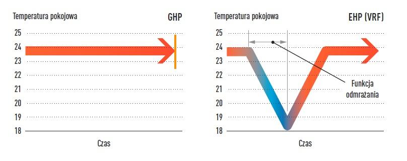 tmperatura ghp