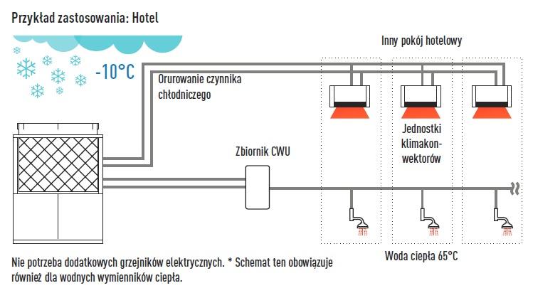 zastosowanie pompy w hotelu